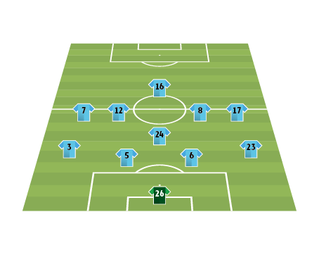 Teamanalyse Manchester City